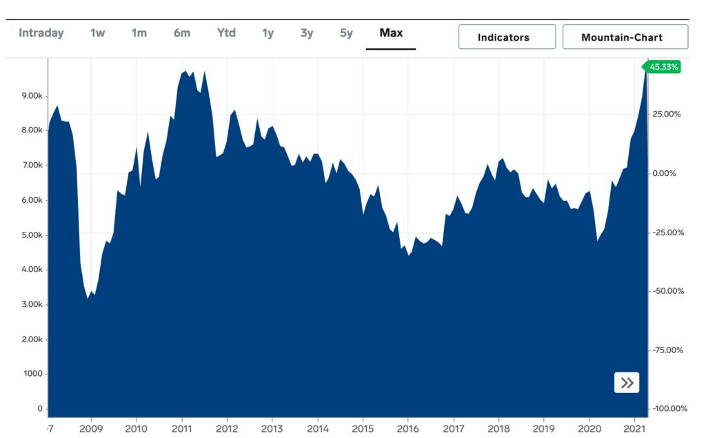 prix des métaux au kg en 2021